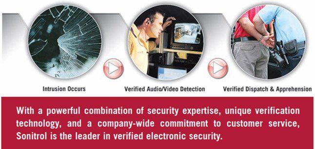 Diagram of Video Surveillance Features